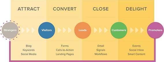 Come trovare nuovi clienti potenziali con l'uso dell'inbound marketing