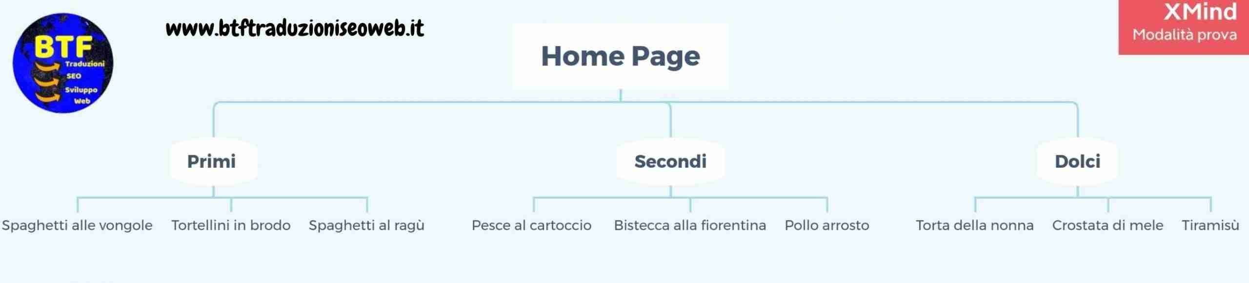 struttura silo sito web